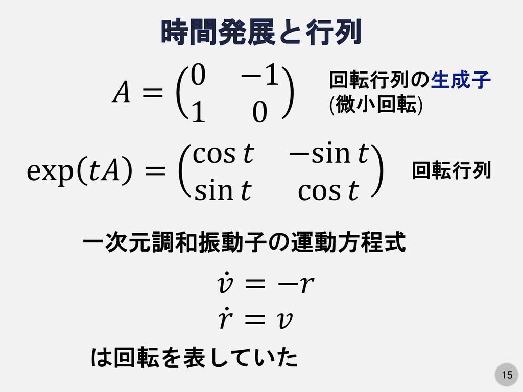 15  = 0 −1 1 0 exp  = cos  −sin  sin  cos  一次元調...