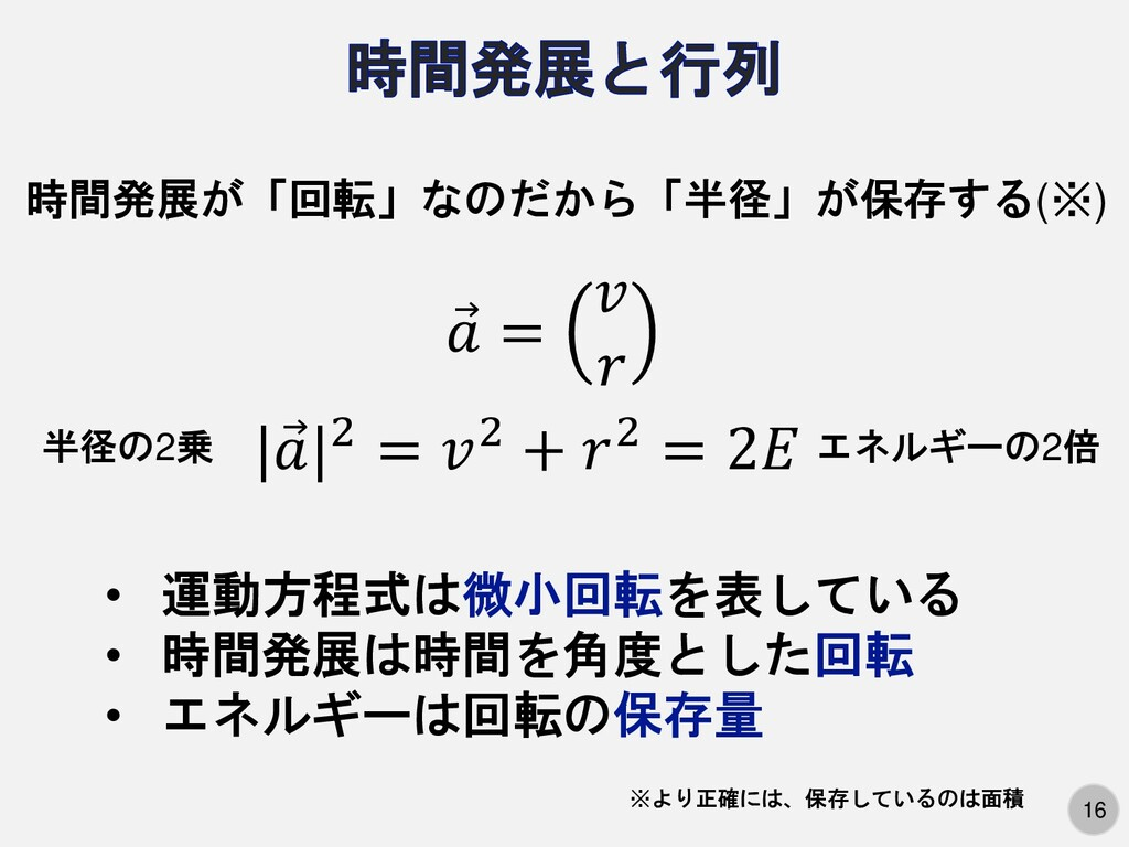 16 時間発展が「回転」なのだから「半径」が保存する(※) Ԧ  =   半径の2乗 | Ԧ ...