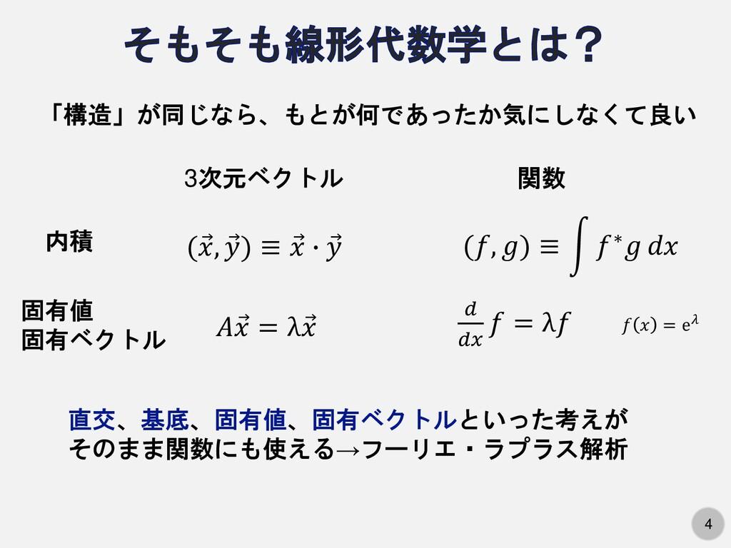 4 「構造」が同じなら、もとが何であったか気にしなくて良い 3次元ベクトル 関数 内積 ( Ԧ...