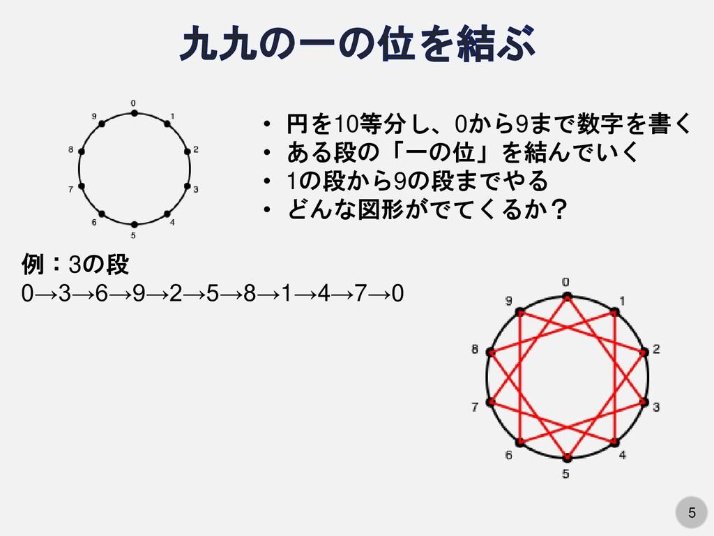 5 • 円を10等分し、0から9まで数字を書く • ある段の「一の位」を結んでいく • 1の段...