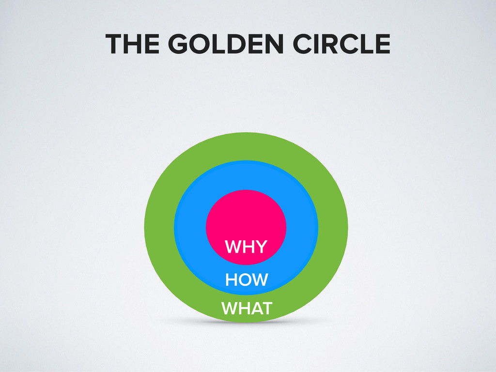 WHAT HOW WHY THE GOLDEN CIRCLE