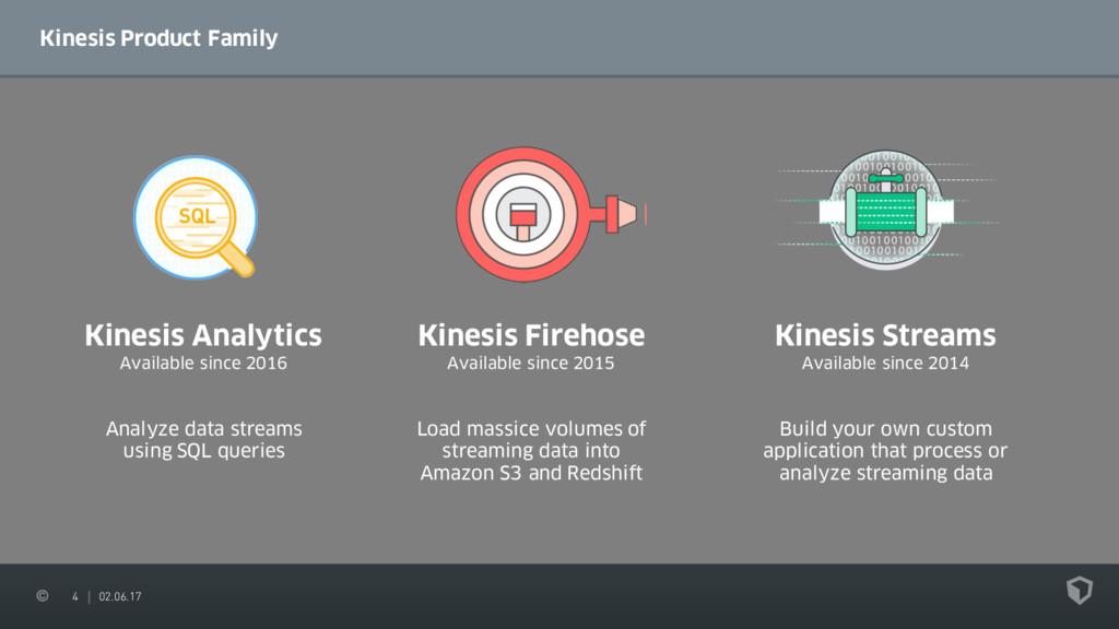 4 02.06.17 Kinesis Product Family Kinesis Fireh...