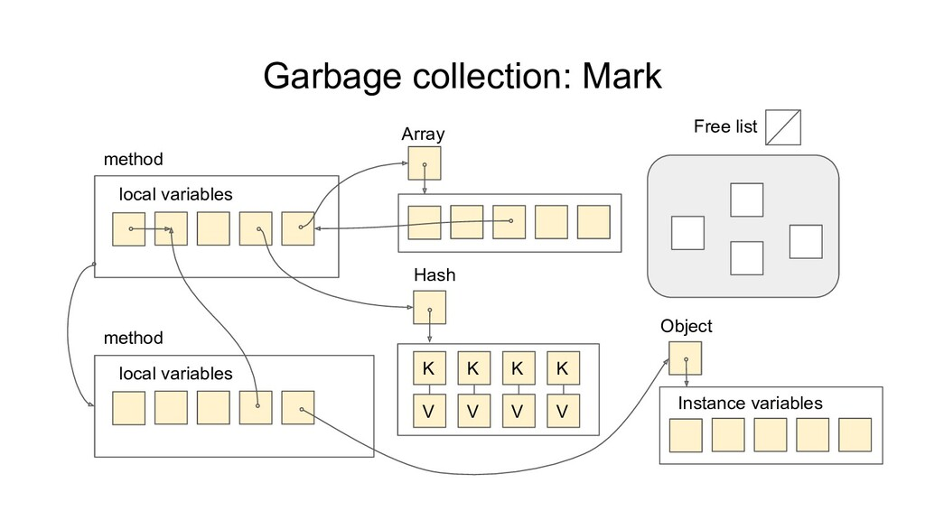 Garbage collection: Mark local variables method...