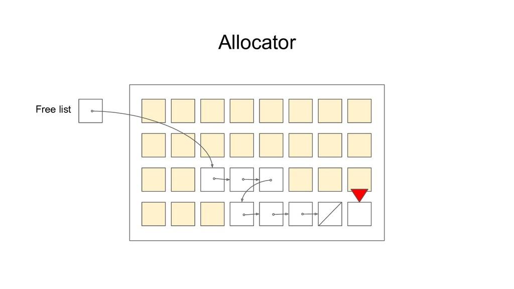 Allocator Free list