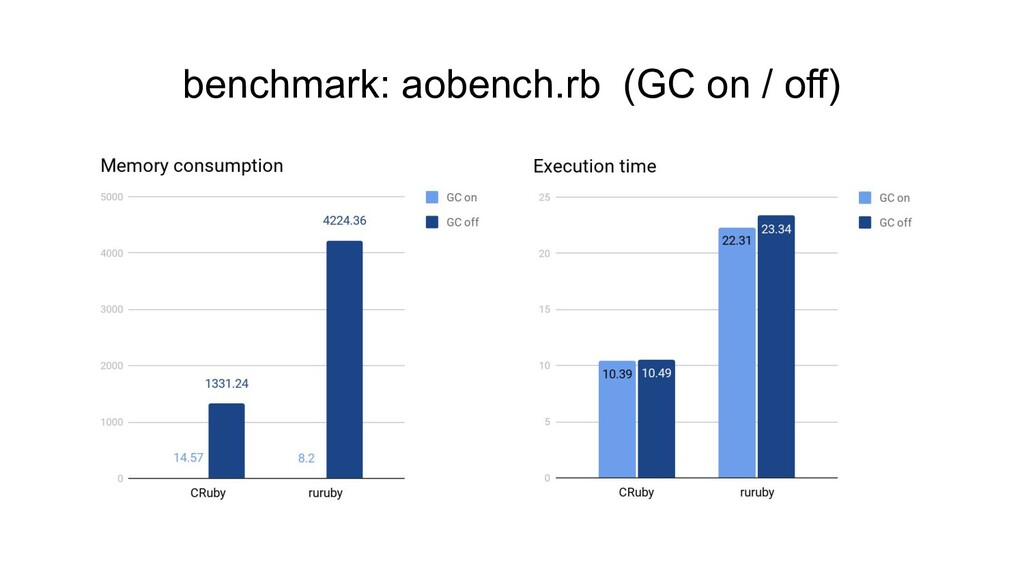 benchmark: aobench.rb (GC on / off)
