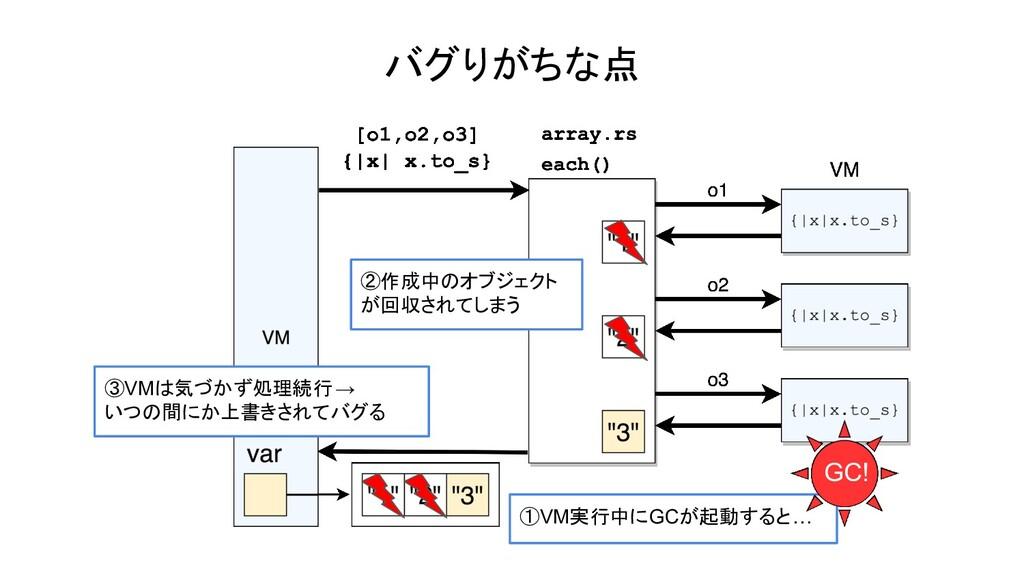 ①VM実行中にGCが起動すると… バグりがちな点 GC! ②作成中のオブジェクト が回収されて...