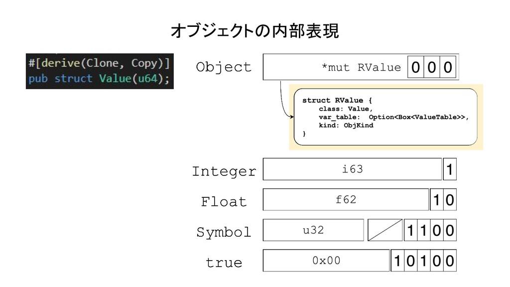 オブジェクトの内部表現