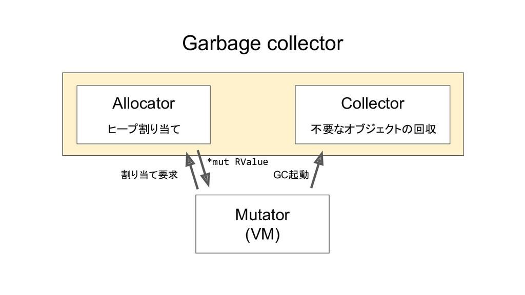 Garbage collector Mutator (VM) Allocator ヒープ割り当...