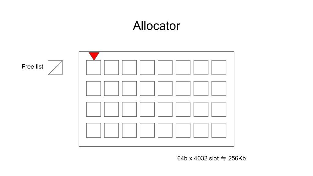 Allocator Free list 64b x 4032 slot ≒ 256Kb