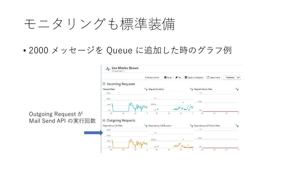 モニタリングも標準装備 • 2000 メッセージを Queue に追加した時のグラフ例 Out...