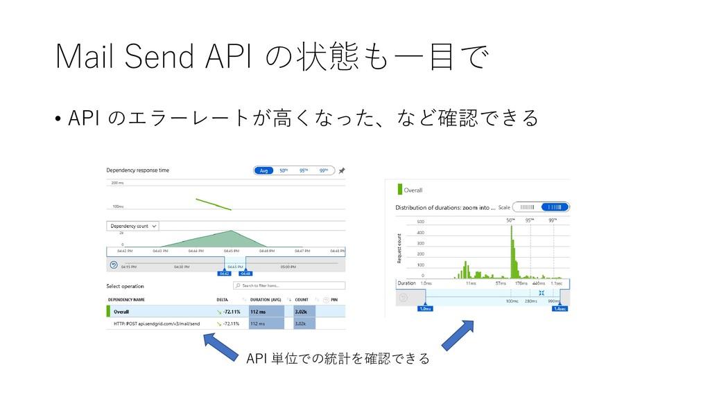 Mail Send API の状態も一目で • API のエラーレートが高くなった、など確認で...