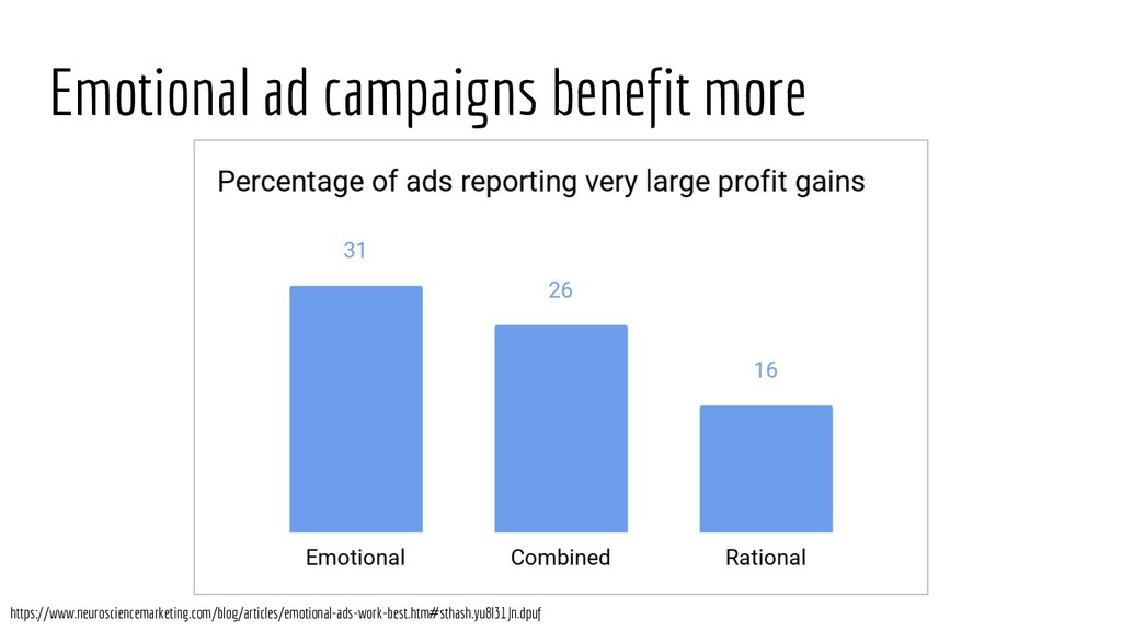 Emotional ad campaigns benefit more https://www...