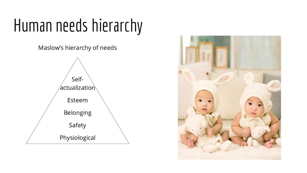 Human needs hierarchy Maslow's hierarchy of nee...