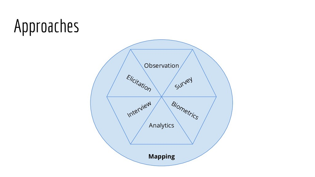 Approaches Observation Analytics Biometrics Int...