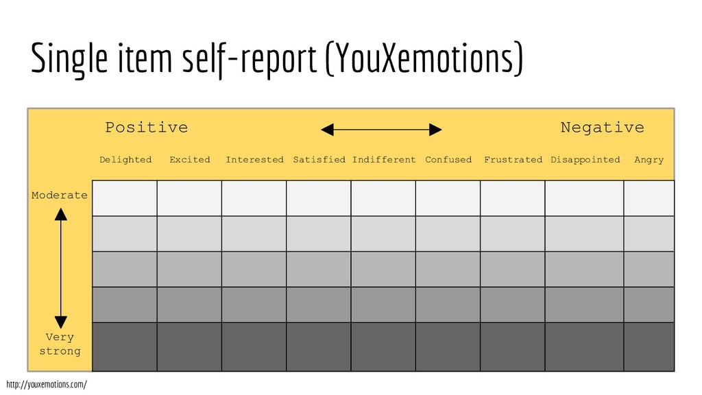 Single item self-report (YouXemotions) Positive...
