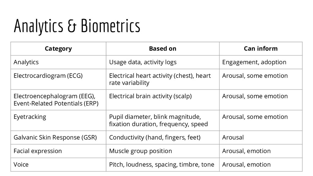 Analytics & Biometrics Category Based on Can in...