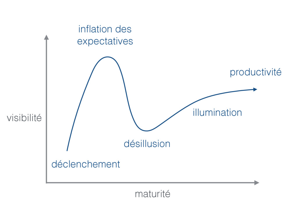 productivité illumination déclenchement inflatio...