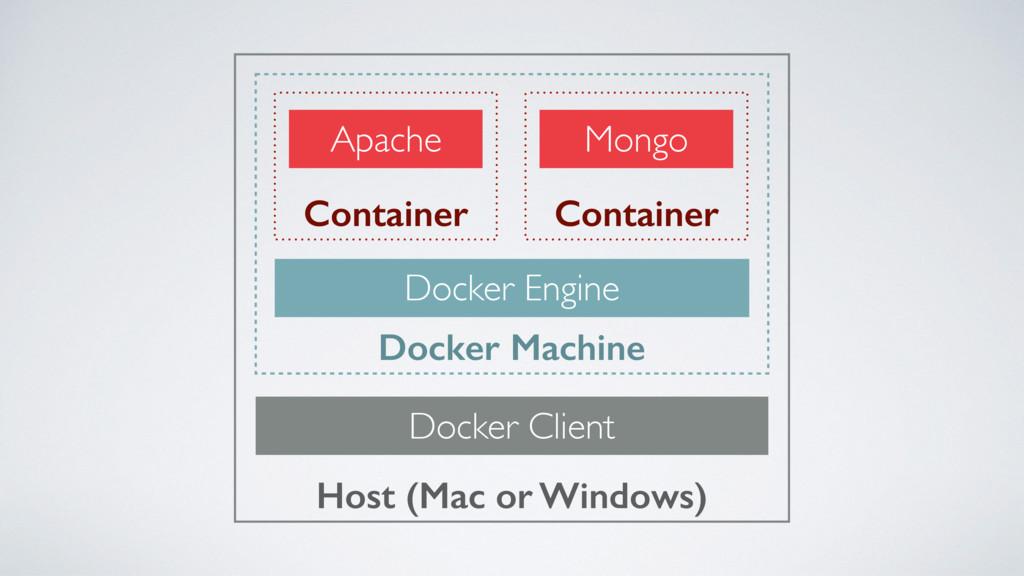 Host (Mac or Windows) Docker Client Docker Mach...
