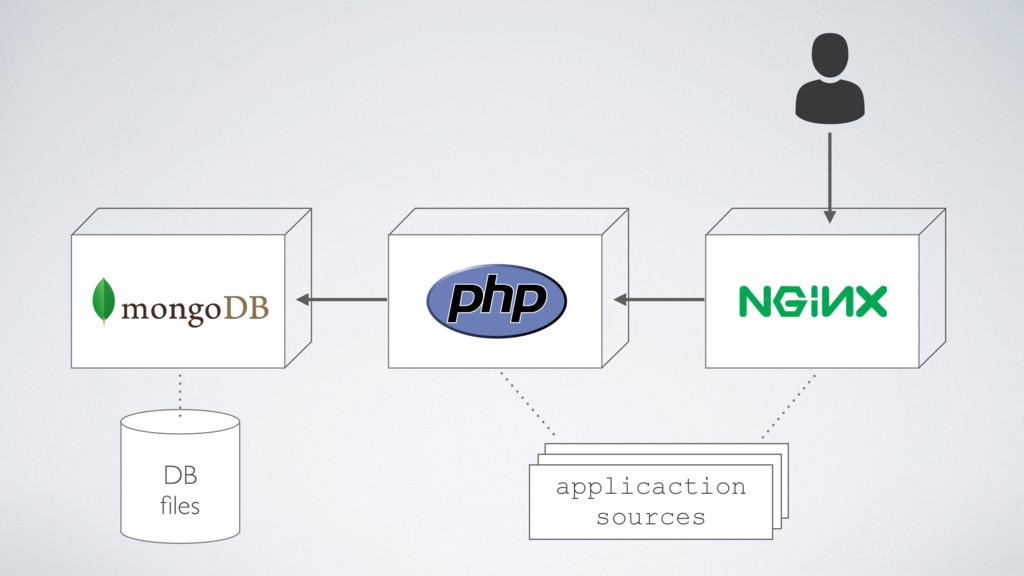 applicaction sources DB files