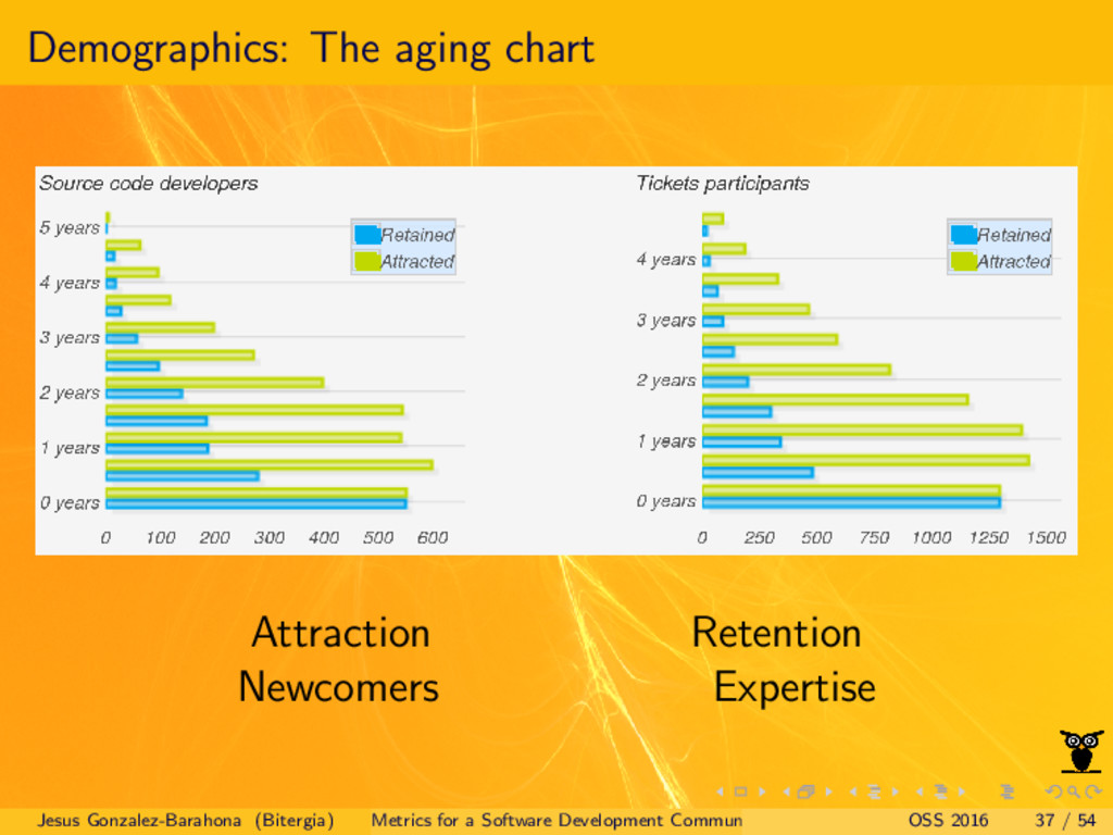 Demographics: The aging chart Attraction Retent...
