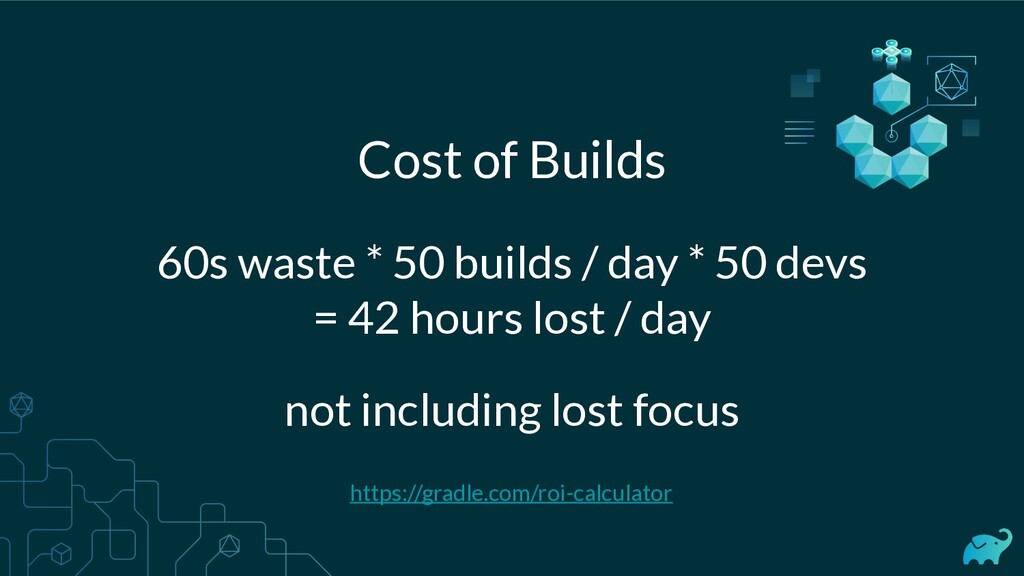 Cost of Builds 60s waste * 50 builds / day * 50...