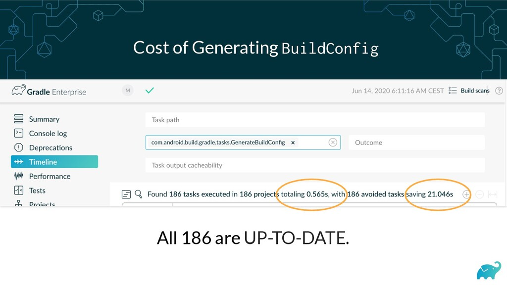 Cost of Generating BuildConfig All 186 are UP-T...