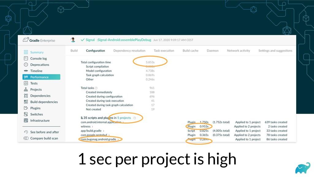 1 sec per project is high