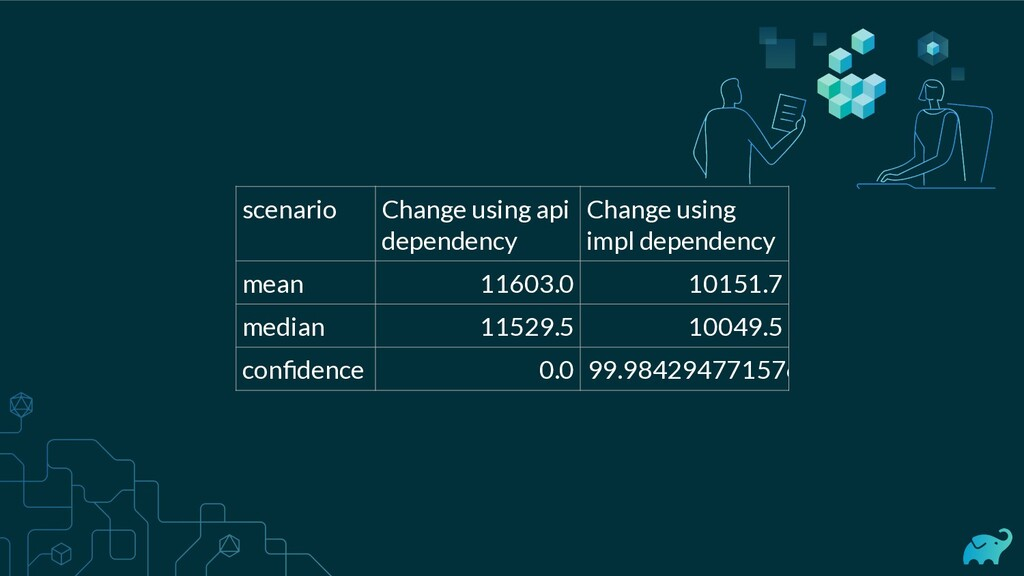 scenario Change using api dependency Change usi...