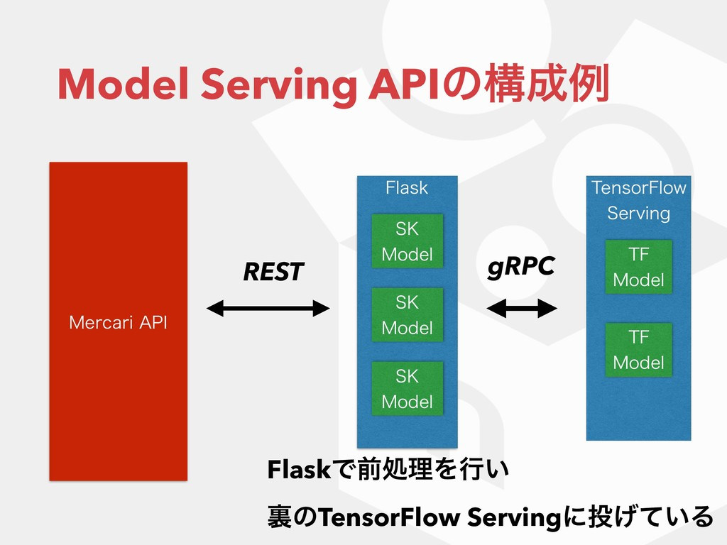 Model Serving APIͷߏྫ 5FOTPS'MPX 4FSWJOH 5' ....