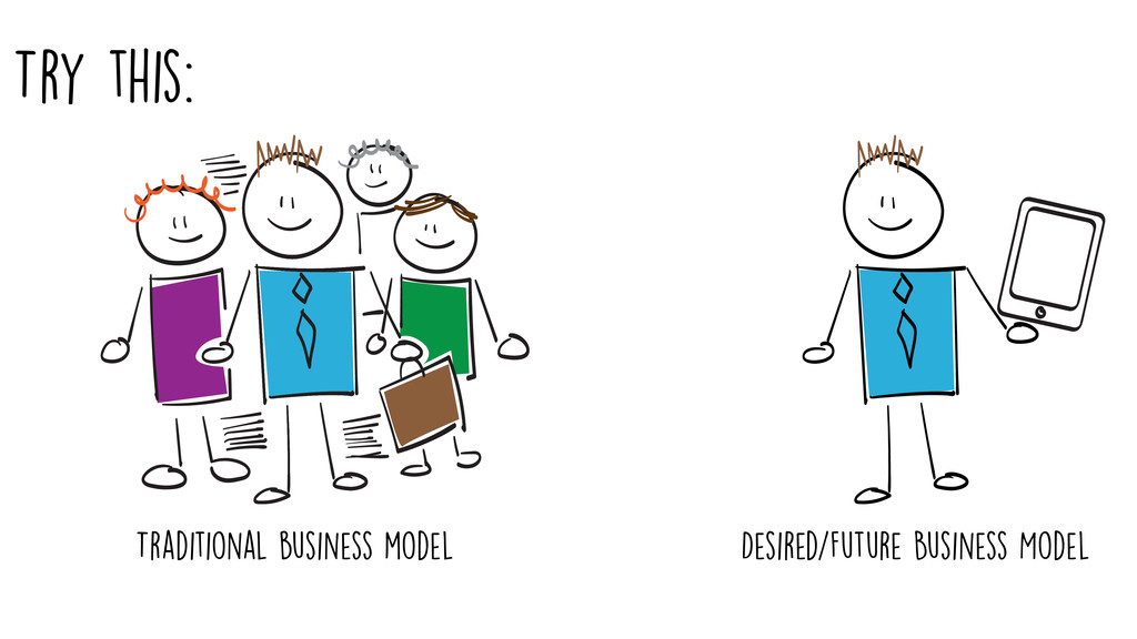 Traditional business model Try this: Desired/Fu...