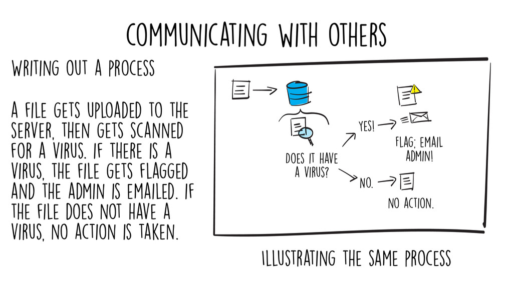 communicating with others Does it have a virus?...
