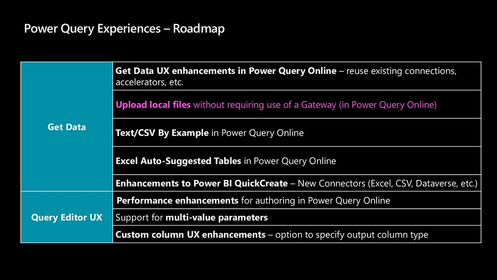 Power Query Experiences – Roadmap Get Data Get ...