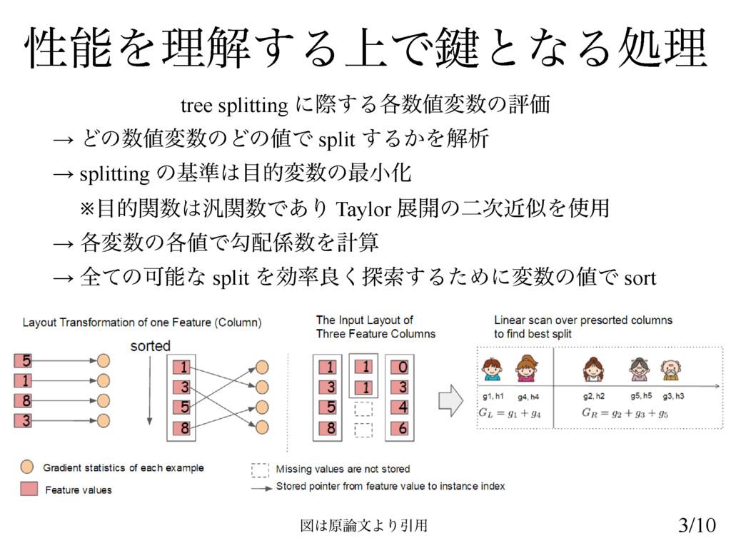 ੑΛཧղ͢Δ্Ͱ伴ͱͳΔॲཧ tree splitting ʹࡍ͢Δ֤มͷධՁ → Ͳ...