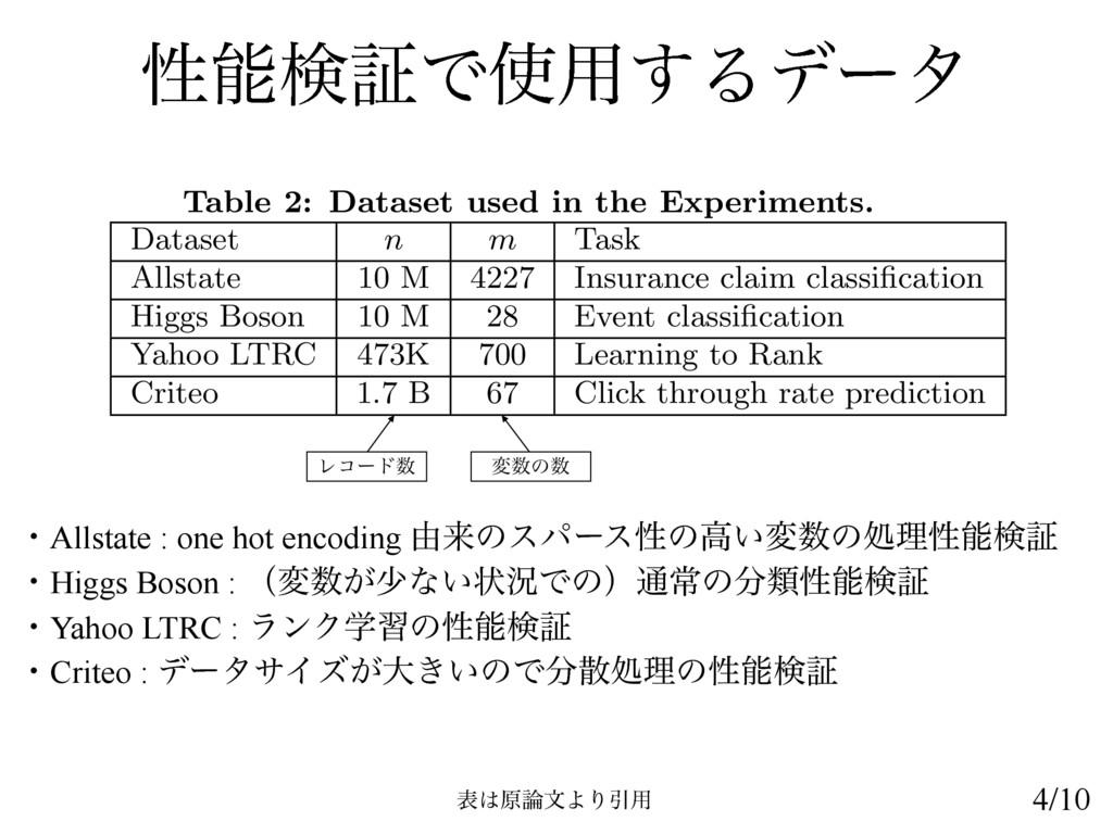 ੑݕূͰ༻͢Δσʔλ ɾAllstate : one hot encoding ༝དྷͷεύ...