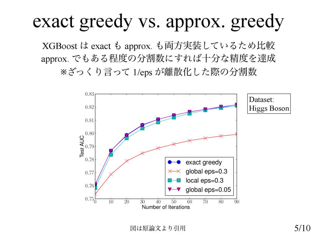 exact greedy vs. approx. greedy XGBoost  exact...