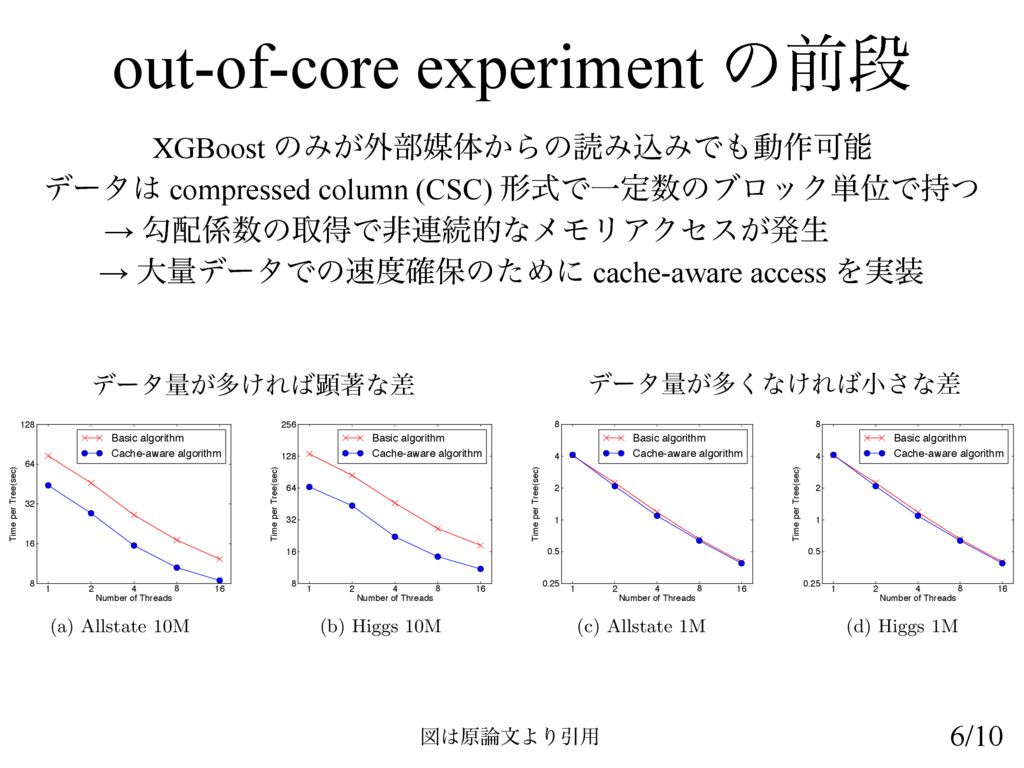 out-of-core experiment ͷલஈ XGBoost ͷΈ͕֎෦ഔମ͔ΒͷಡΈ...