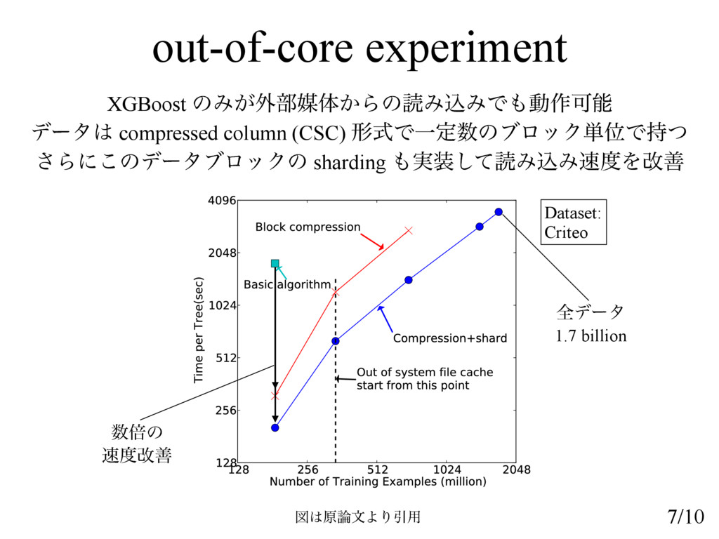 out-of-core experiment XGBoost ͷΈ͕֎෦ഔମ͔ΒͷಡΈࠐΈͰ...