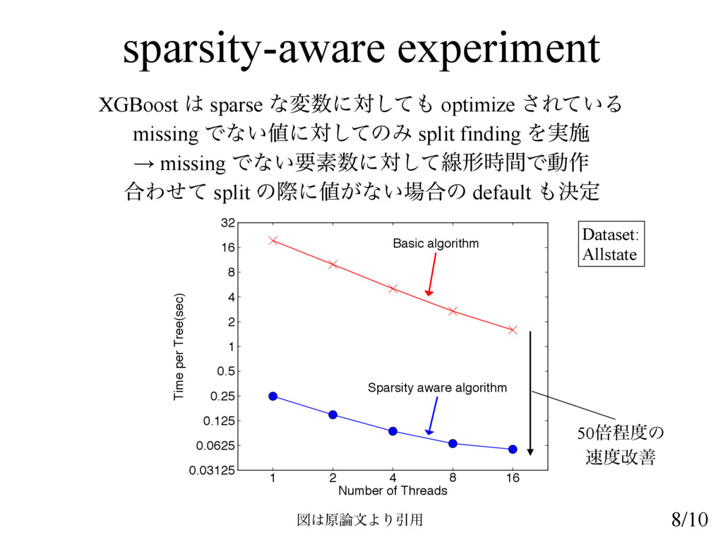 sparsity-aware experiment XGBoost  sparse ͳมʹ...