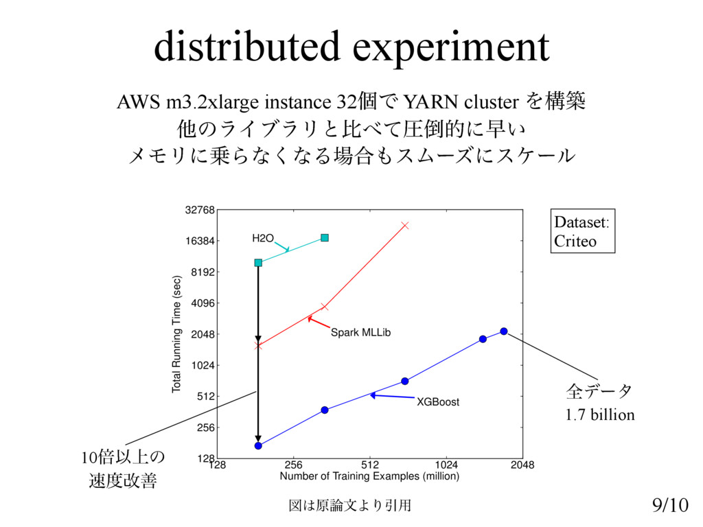 distributed experiment AWS m3.2xlarge instance ...