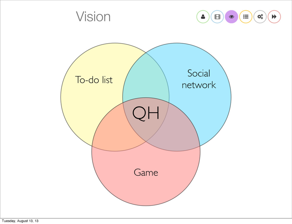 Vision To-do list Social network Game QH Tuesda...
