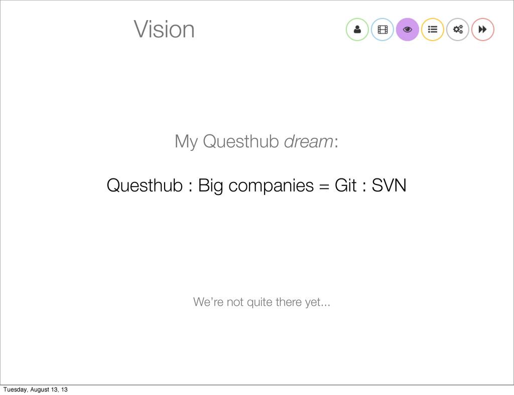 Vision My Questhub dream: Questhub : Big compan...