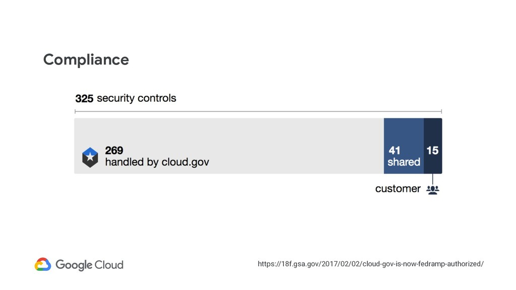 Compliance  https://18f.gsa.gov/2017/02/02/clou...