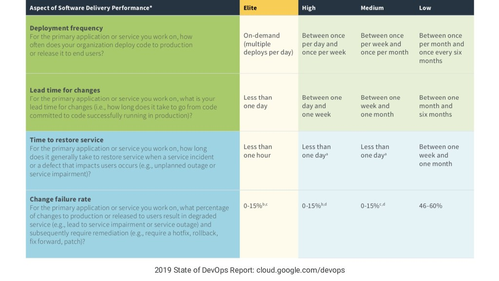 2019 State of DevOps Report: cloud.google.com/d...