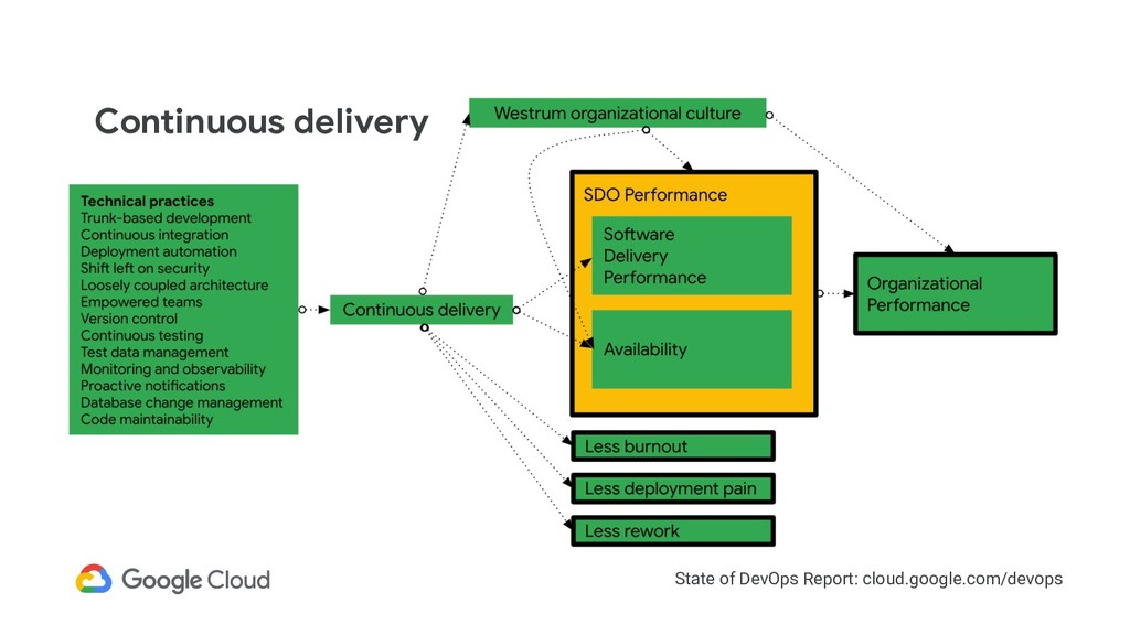 State of DevOps Report: cloud.google.com/devops...