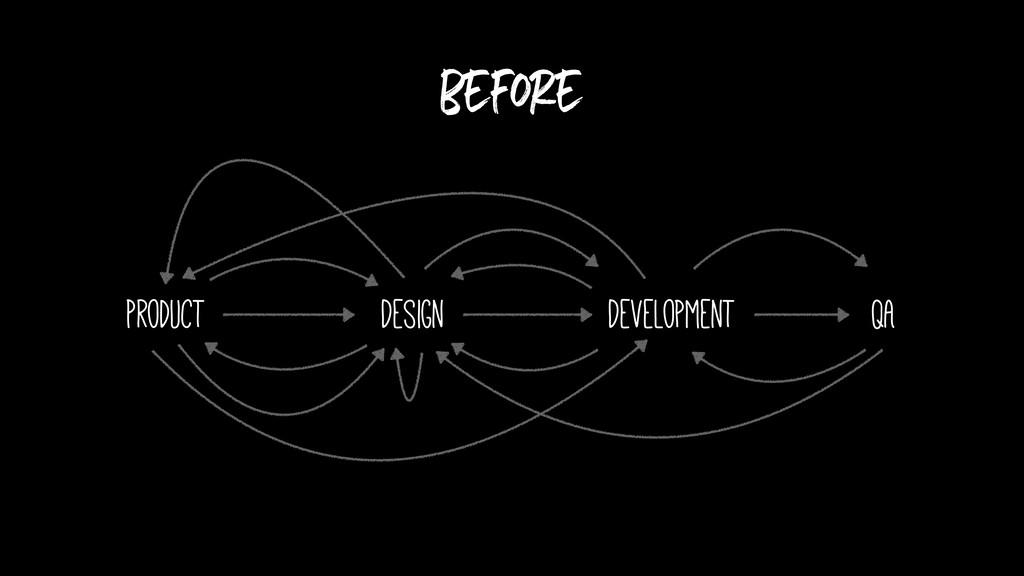 before Product Design Development QA