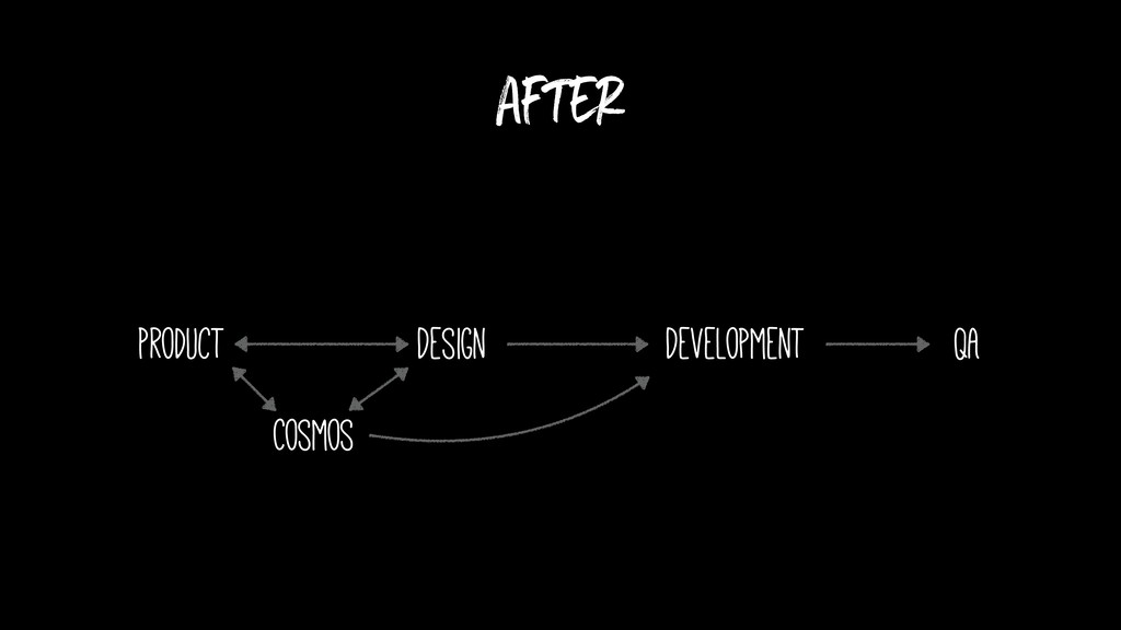 after Product Design Development QA Cosmos