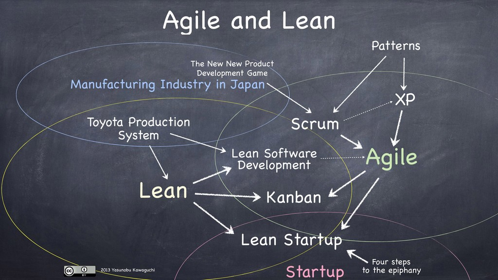Toyota Production System Lean Lean Software Dev...