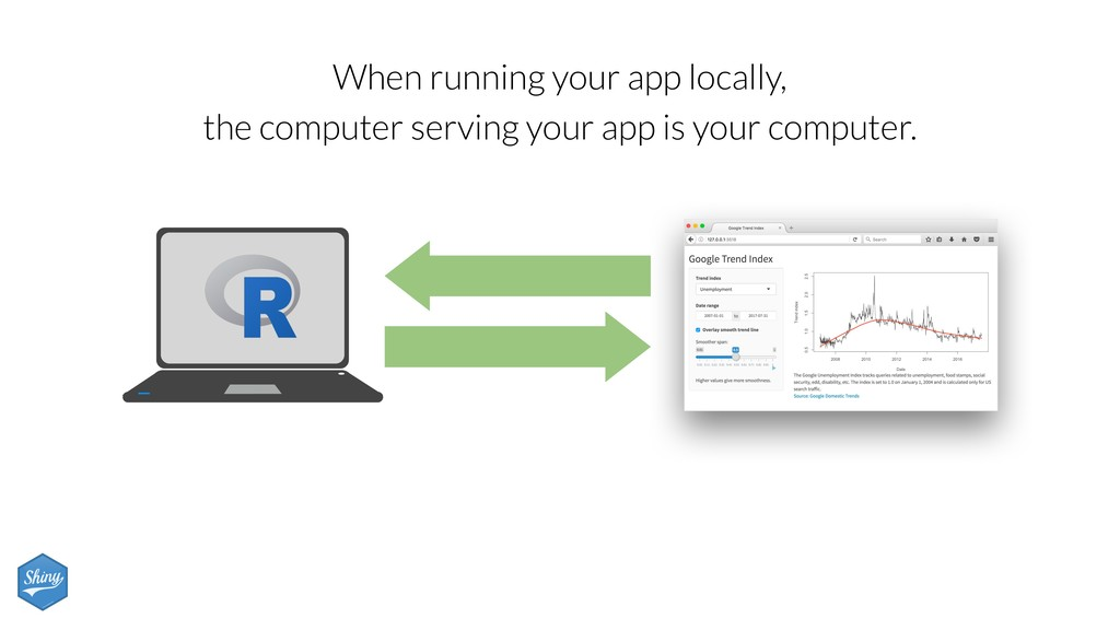 When running your app locally, the computer ser...