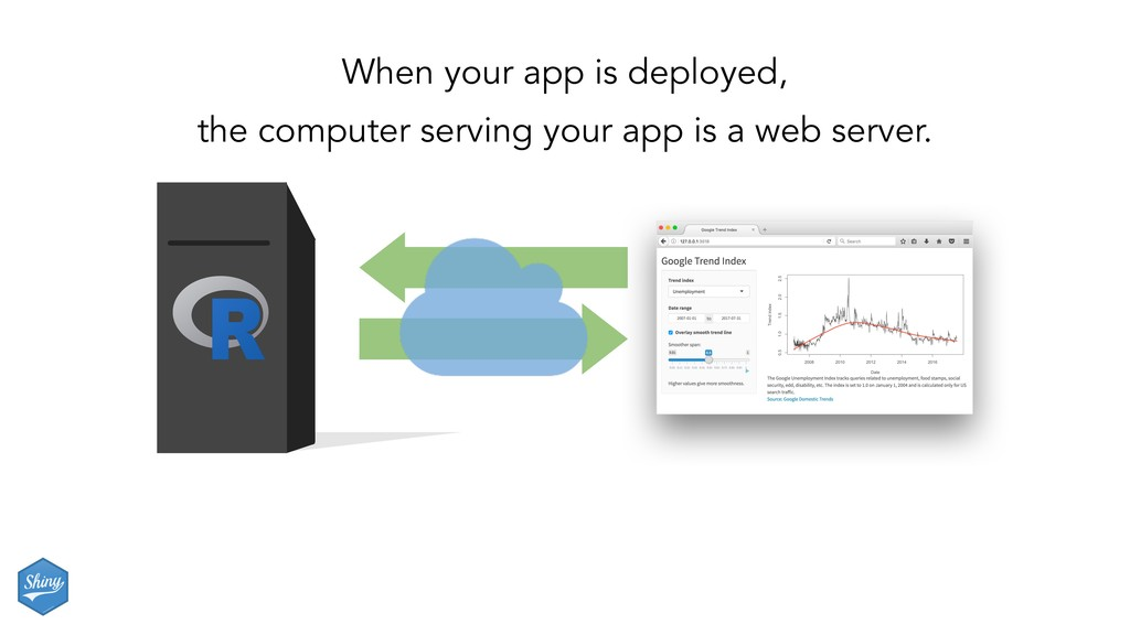 When your app is deployed, the computer serving...