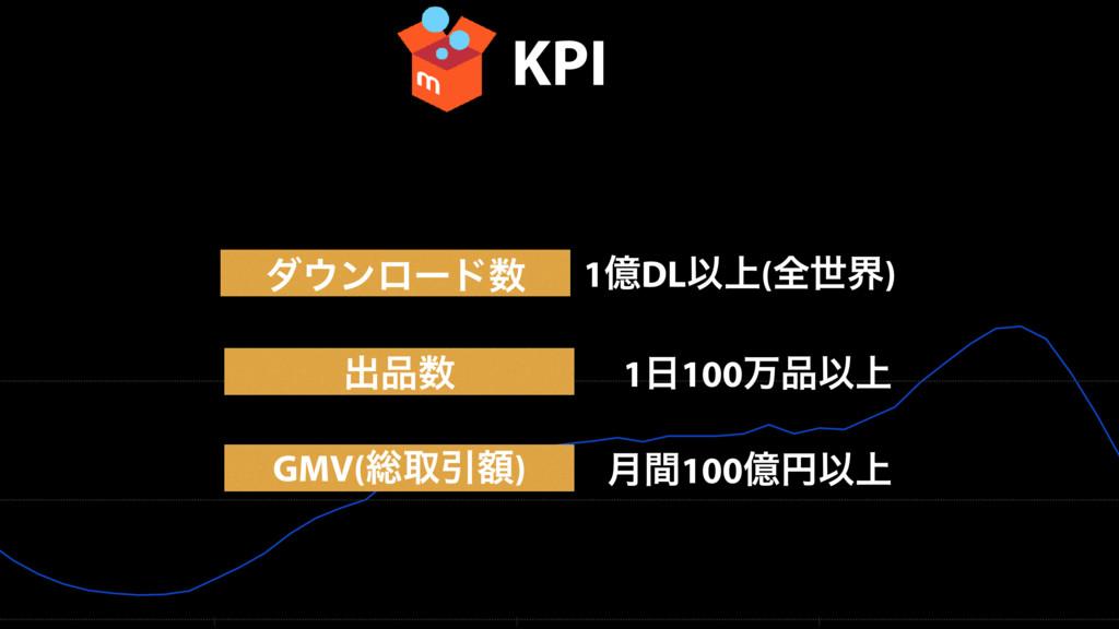 KPI μϯϩʔυ GMV(૯औҾֹ) 1ԯDLҎ্(શੈք) ݄ؒ100ԯԁҎ্ ग़...